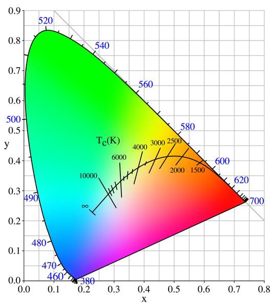 Correlated Color Temperature hues
