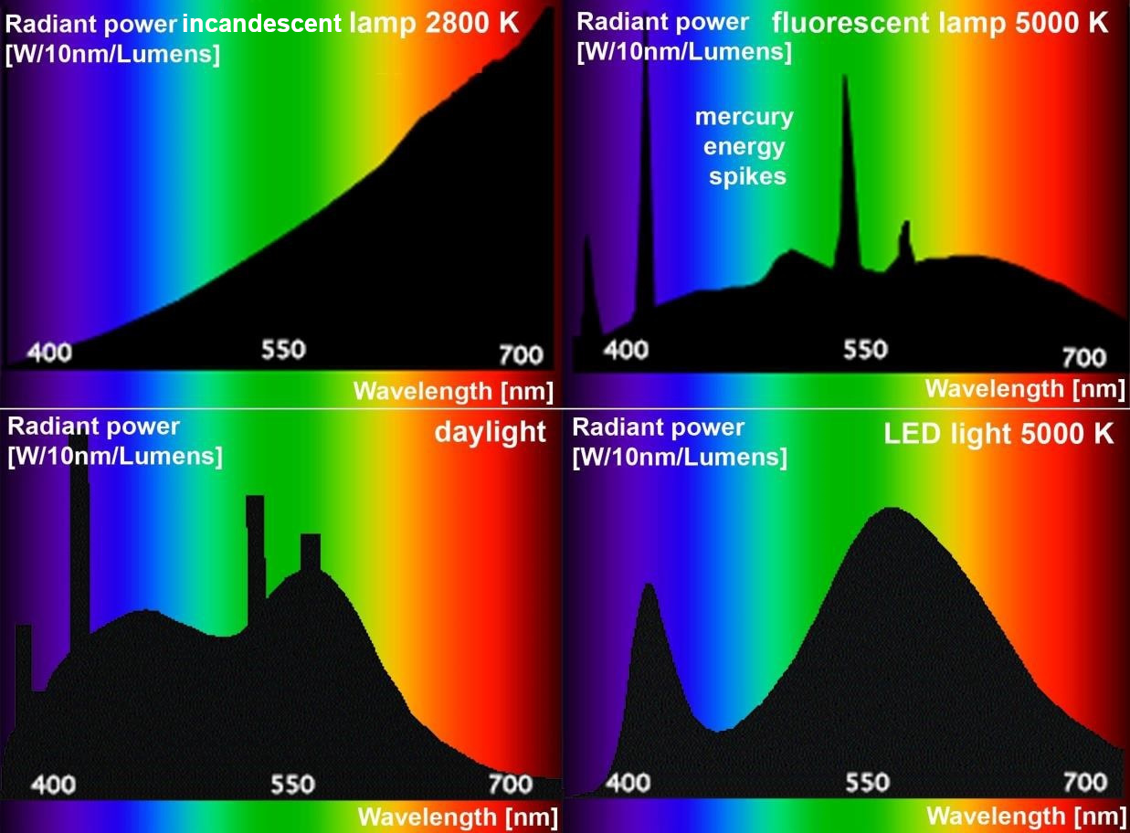 Correlated Color Temperature wavelength